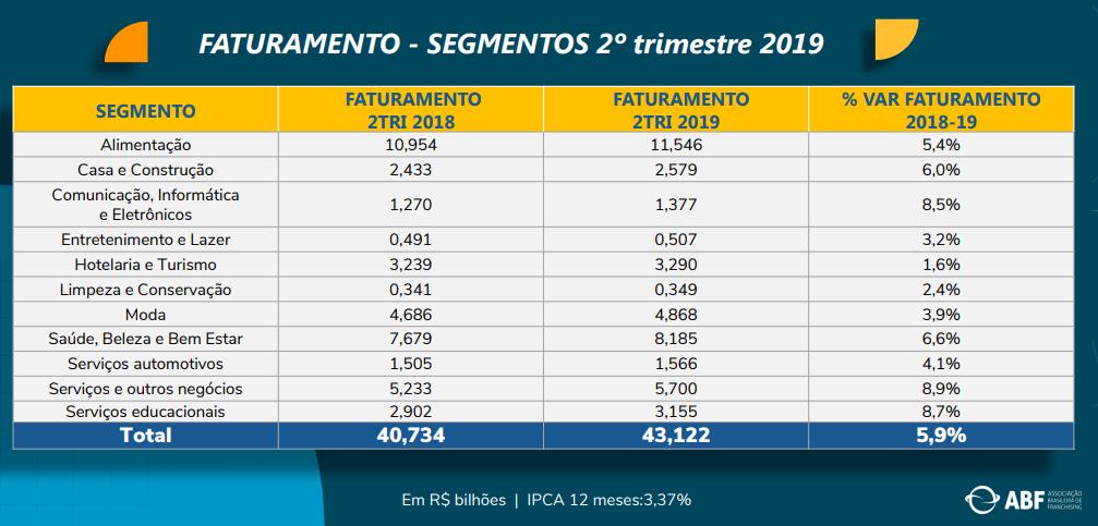 franquias para investir no brasil